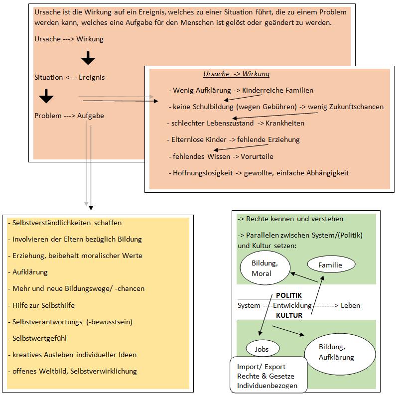 Ursachenmodell